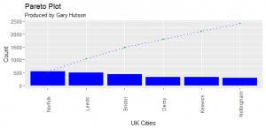 Pareto Chart In Ggplot2 Hutsons Hacks