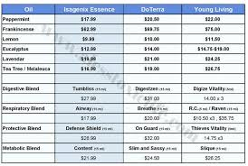 How Do The Isagenix Essential Oil Prices Compare To Young