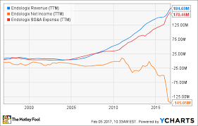 Why Endologix Inc Stock Gained 20 In January The Motley
