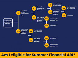 Summer Aid Frequently Asked Questions Financial Aid And