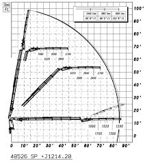 Pm Crane Load Chart Pm Grapplesaw Truck Cranes Grapplesawtrucks Com