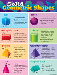 Solid Figures Faces Edges Vertices Chart Solid Geometric Shapes Lessons Tes Teach