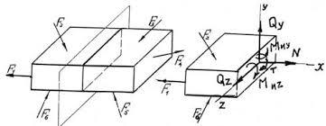 Промышленность производство Простейшие типы деформаций стержней  1 а в которой хотят определить напряжение Затем отбрасываем условно одну из частей например правую относительно плоскости