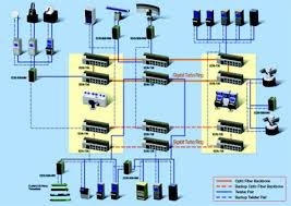 moxa application ethernet integrated battleship command wired home network components at Ethernet Home Network Diagram
