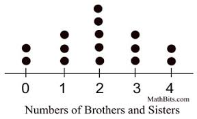 dot plot example dot plots mathbitsnotebook a1 ccss math