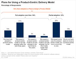 Gartner Org Chart Gartner 85 Of Organizations Favor A Product Centric