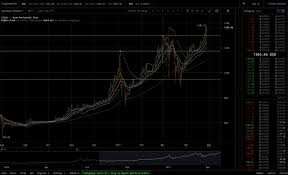 Bitcoin 1 Minute Chart The Best Way To Watch And Analyse The Bitcoin Chart For Free