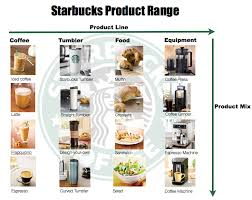 starbucks coffee products. Simple Starbucks Product Line Means A Group Of Closely Related Product Items To Starbucksthey  Have Several Lines Coffees Contain Iced Coffee Latte Frappucino  And Starbucks Coffee Products L