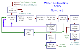 Waste Water Treatment Flow Chart Toprak Home Page