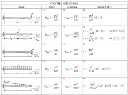 simply supported portion of the beam and formulas 7 and 20 for