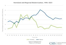 The Evolution Of Homeland Missile Defense Missile Threat