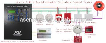 fire alarm protection system addressable hotels smoke detectors fire alarm protection system addressable hotels smoke detectors