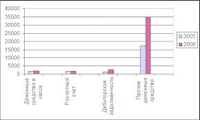 Курсовая работа Оборотные средства предприятия и разработка путей  Рисунок 2 2 Структура денежных средств по ЗАО Пинскдрев