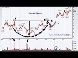 Cup With Handle Chart Pattern