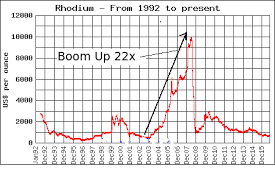Rhodium Spot Price Chart The Fifth Precious Metal