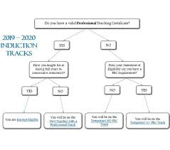 Dcps Org Chart Teacher Development And Support Induction Flow Chart