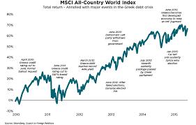 Msci World Index Etf Chart Msci Country Index Xbox Future