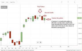 Icici Bank Candlestick Chart Tech View Nifty50 Made Hammer Like Candlestick Pattern