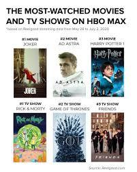 Sledujte všetko na počítačoch, mobiloch, tabletoch, konzolách, tv. Hbo Max S Most Popular Movies Tv Shows Ahead Of At T Earnings Call Observer
