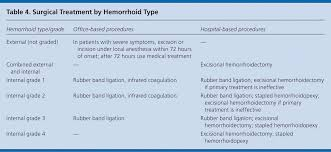 Hemorrhoid Size Chart Hemorrhoids American Family Physician