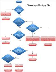 Flow Chart Template Download Flow Chart Template 40 Flow Chart Templates Free Sample