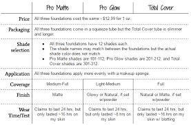 Loreal Infallible Foundation Color Chart Gbpusdchart Com