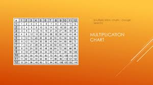 Google Multiplication Chart Review Of Multiplication Multiplication Chart