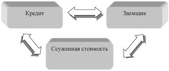 Ипотечное кредитование состояние и перспективы Дипломная работа  Рисунок 1 Структура кредитных отношений