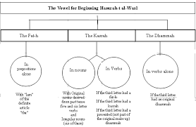 Tajweed Rules Chart Hamzah Al Wasl Lesson 6