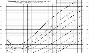 Peds Bmi Chart Height Weight Chart Female Bmi Height Weight Charts Ottoman