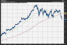 Caterpillar Stock Price Chart Godfather Of Chart Analysis Says Stock Market Now Dealing