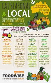 Plant Based Diets For People On A Budget Top Tips One Day