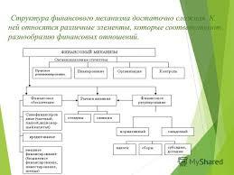Курсовая работа Финансирование бюджетных учреждений ru Курсовая работа финансовый механизм бюджетных учреждений