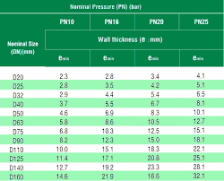 Europipe Water Supply Purpose Ppr Pipes Sizes Chart With Pn8 And Pp Raw Materials Buy Ppr Pipe Sizes Chart Ppr Pipe Fitting Ppr Pipe Price List