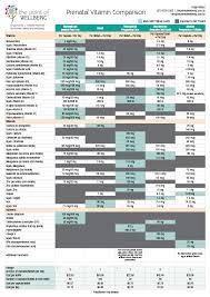 Vitamin Comparison Chart Prenatal Vitamin Comparison Chart The Point Of Wellbeing