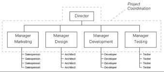 Formal Organization Chart W4 1_shinta_project Management Organization Kristal Aace 2014