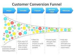 Marketing Funnel Template Sales Funnel Excel Template Free