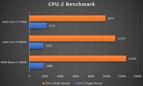 Amd Ryzen 5 1600x Performance Leak Intel Will Be Worried