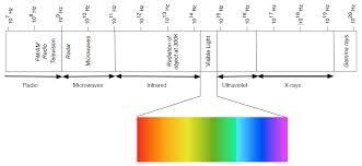2 The Electromagnetic Spectrum Physics Libretexts