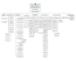 Organizational Chart Birzeit University