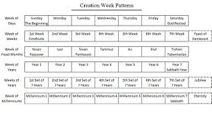 Bible Numerics Chart Tracking Bible Prophecy Prophetic Patterns In Numbers