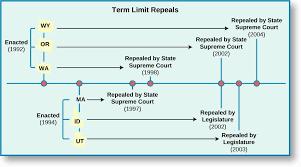 State Legislative Term Limits American Government