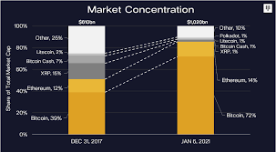 The currency began use in 2009 when its implementation was released as. Bitcoin Rally 2017 Vs Today Pantera Blockchain Letter January 2021 By Pantera Capital Medium