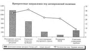 Курсовая работа Место и функции государства в рыночной экономике  Таблица 7