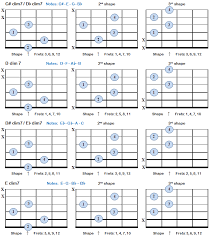 Diminished 7th Chords In 2019 Guitar Chords Guitar Chord