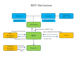Small Real Estate Company Organizational Chart Understanding Of Reit Structure And Impact On Real Estate