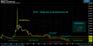 Litecoin Chart Real Time Bittrex Ltc Btc Chart Published On Coinigy Com On January
