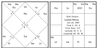 Free Birth Horoscope Chart In Malayalam Lionel Messi Birth Chart Lionel Messi Kundli Horoscope