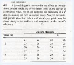 2 6 Factorial Design Solved Consider The 2 2 Factorial Design Shown In Textboo