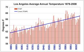 Nasa Cool Summer Warm Future Extreme Heat Days Increase